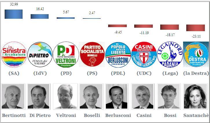 Posizioni politiche secondo il votometro