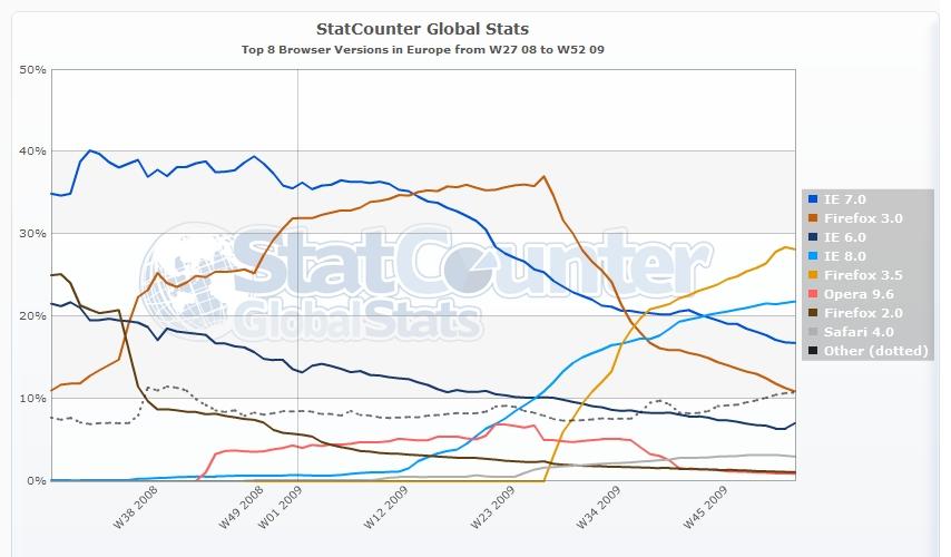 Diffusione Browser in Europa tenendo conto della versione