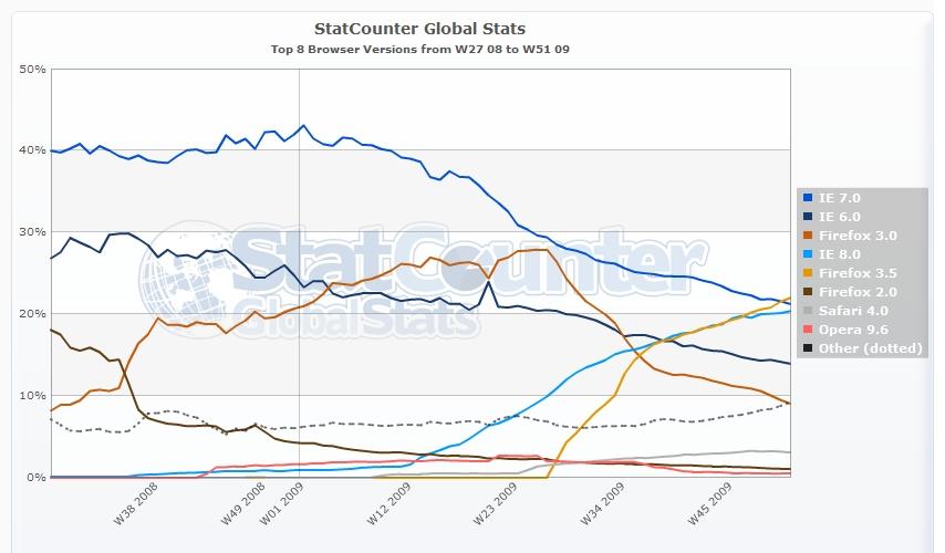 Uso dei Browser tenendo conto della versione