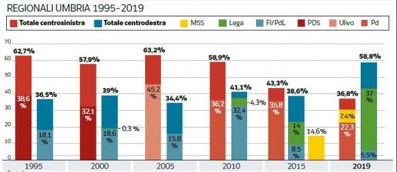 Il declino della sinistra in Umbria